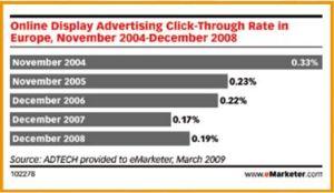 Porcentaje medio de clicks sobre la publicidad on line