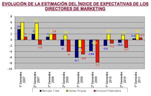 Expectativas de ventas e inversión publicitaria